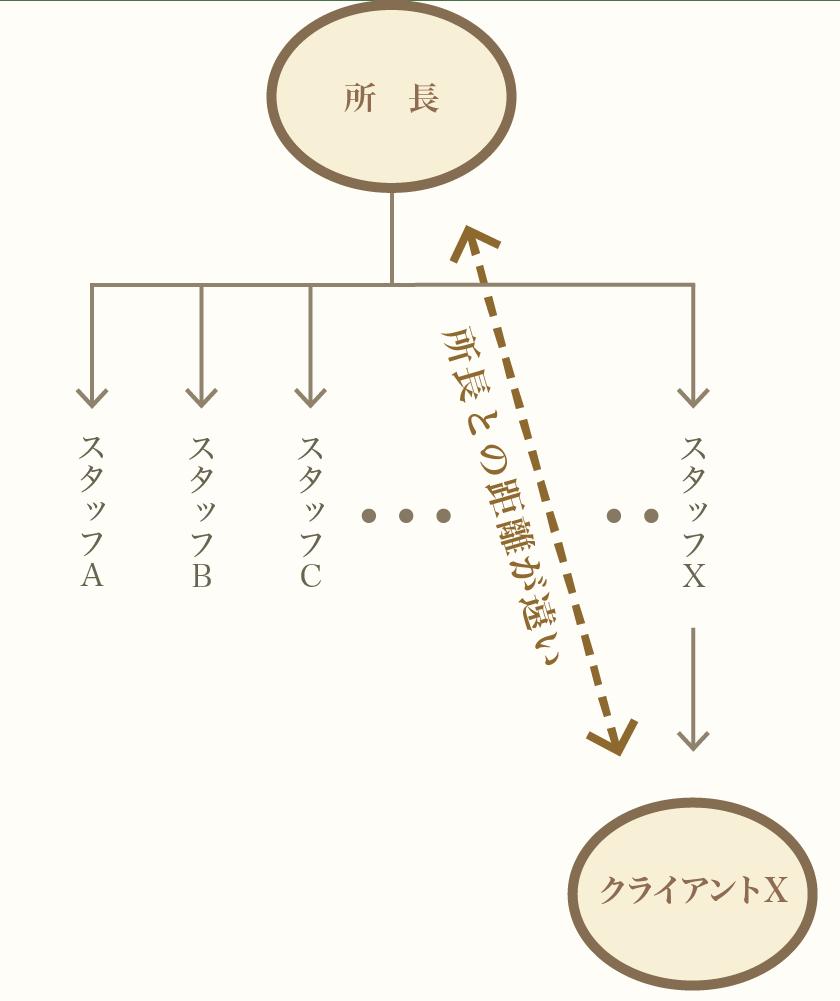 中規模ベテラン事務所の設計体制